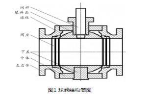 关于CFD的球阀三维流场数值模拟