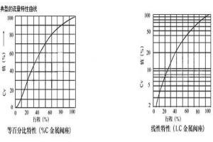 调节蝶阀的流量系数分析