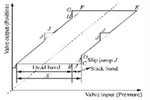 气动调节阀粘滞故障引起的回路震荡消除方法